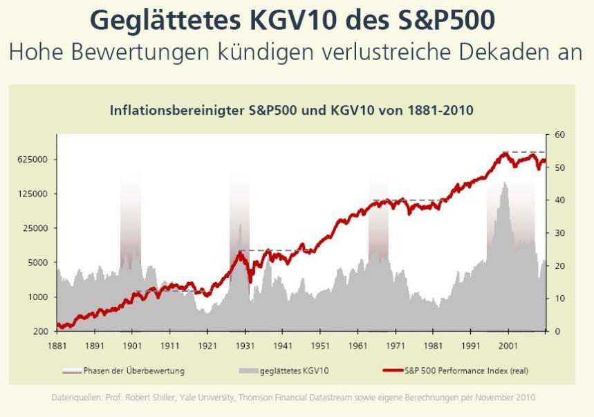 Börsenzeiten Usa