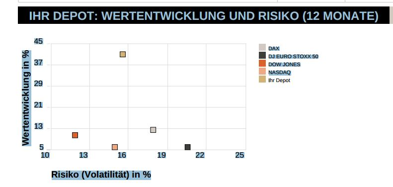risk return consors