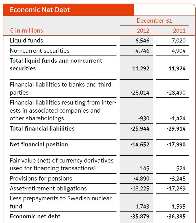 EON net debt