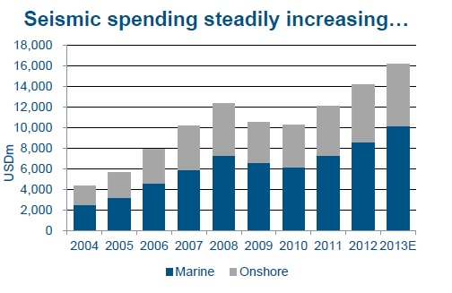 Seismic spending total