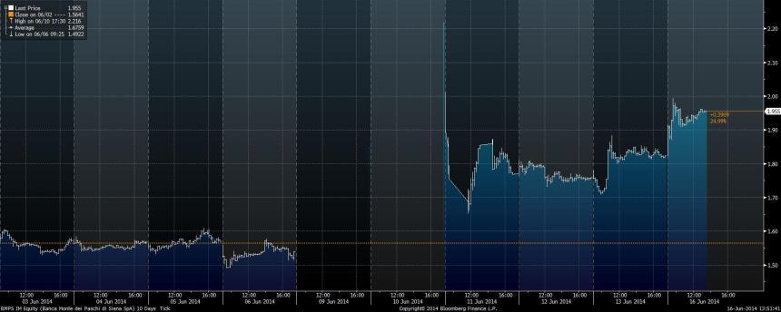 BMPS IM Equity (Banca Monte dei  2014-06-16 13-51-34
