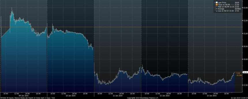 MPSAXA IM Equity (Banca Monte de 2014-06-16 13-59-10