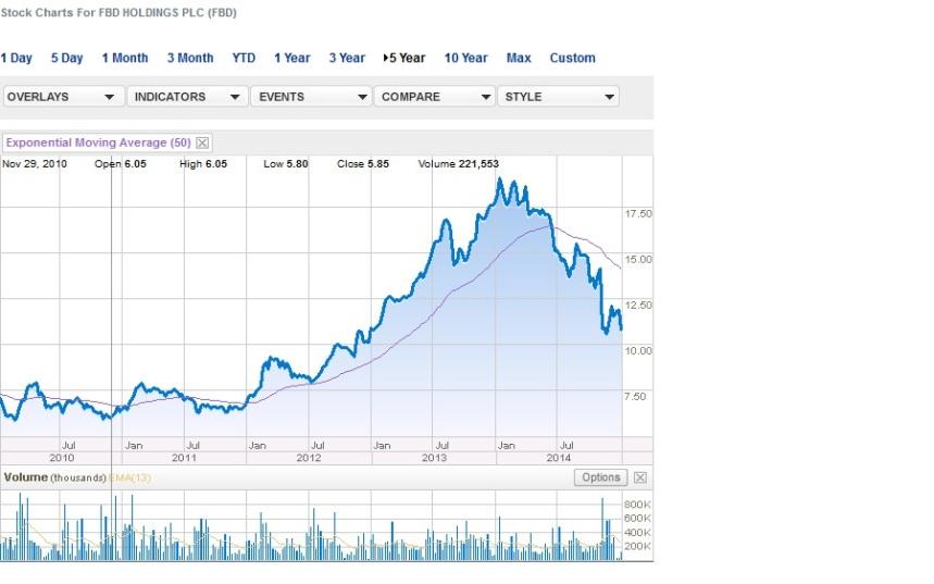 fbd chart