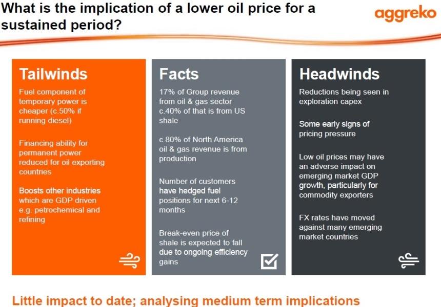 aggreko oil impact