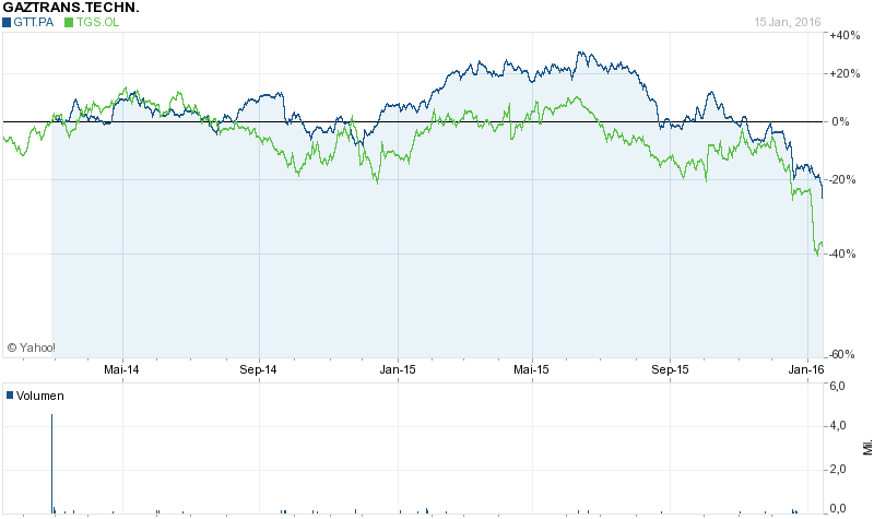 gtt chart