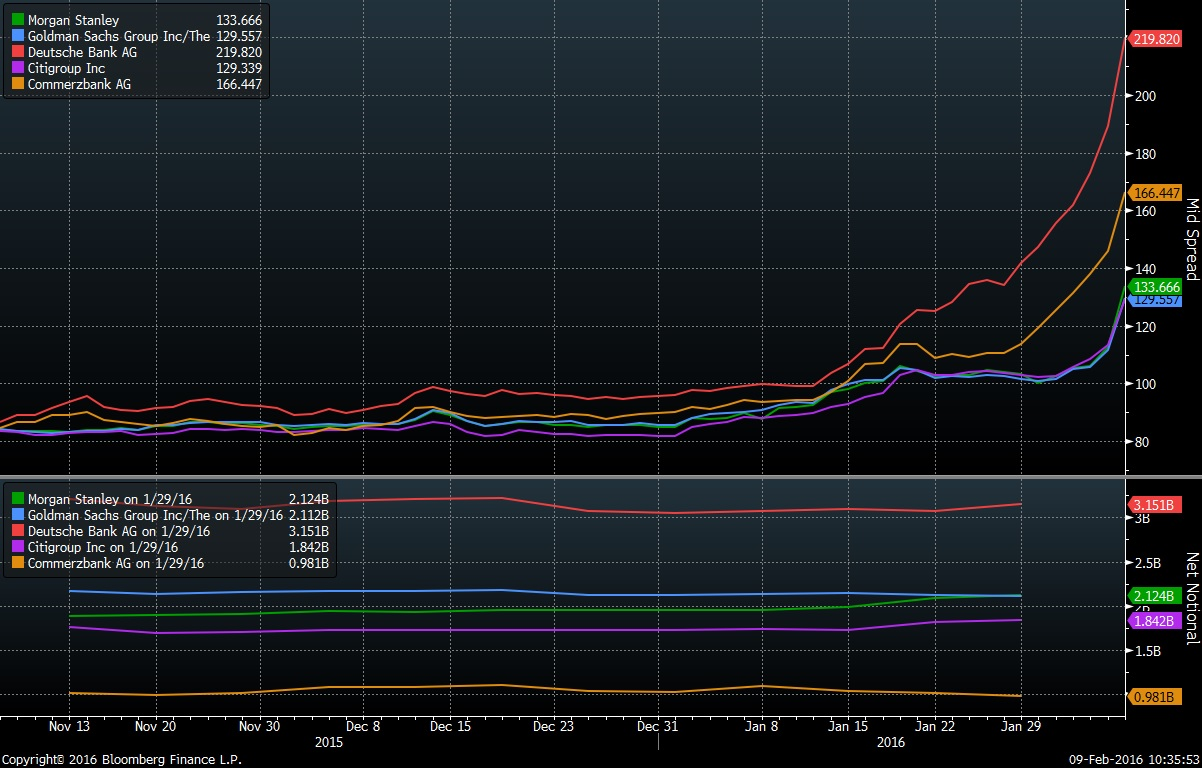 banks cds spreads