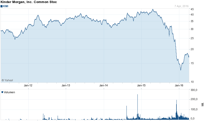Kinder Morgan Stock Quote Inspiration Kinder Morgan Kmi Slow Moving Train Wreck Or Contrarian