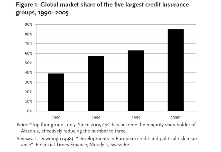credit insurance market share