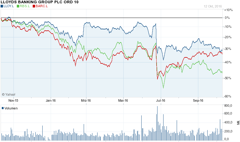 lloyds-vs-peers