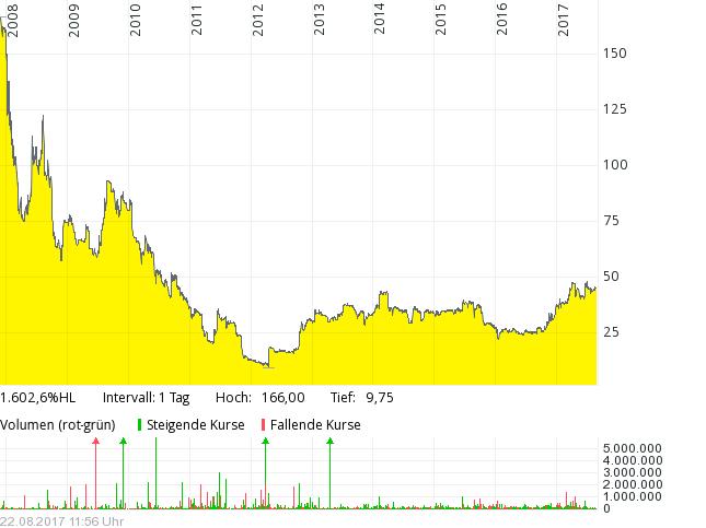 record plc chart