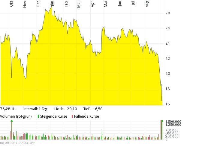 uve chart