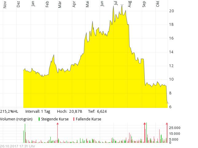 trivago design_big.chart