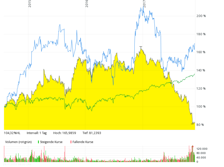 ge vs syn vs s&p