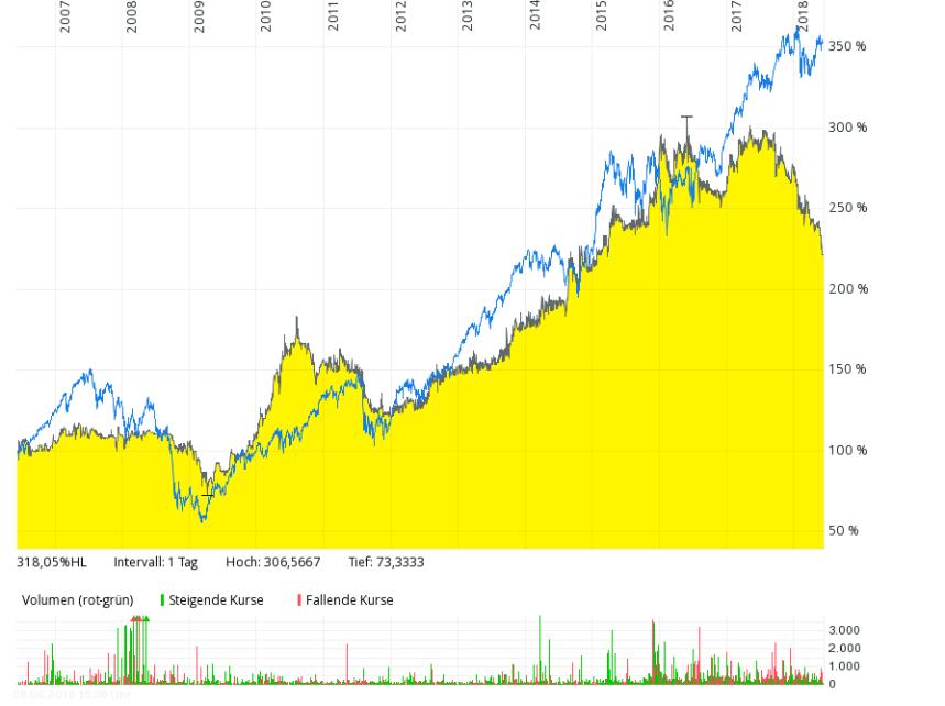 hartmann chart vs. mdax
