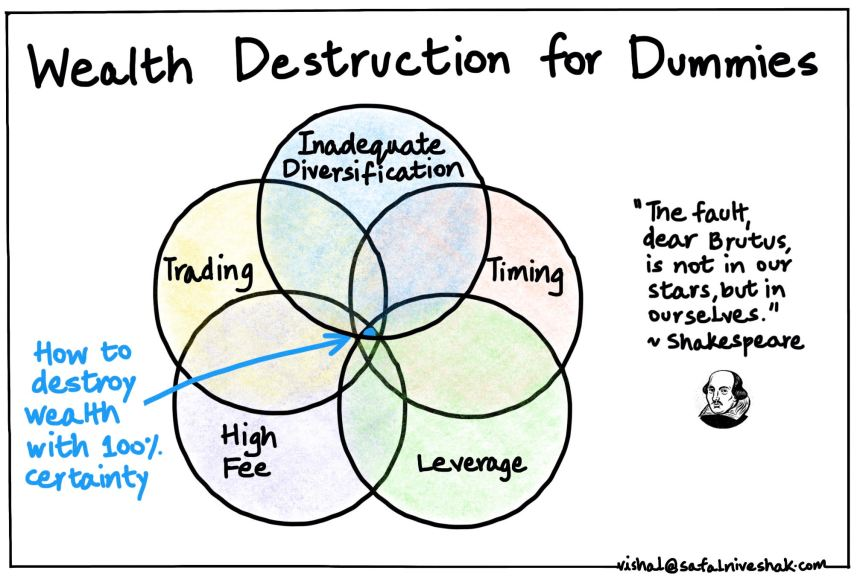 Wealth-Destruction