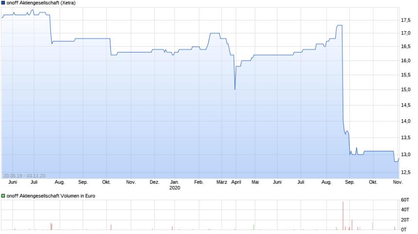 chart_all_onoffAktiengesellschaft (1)