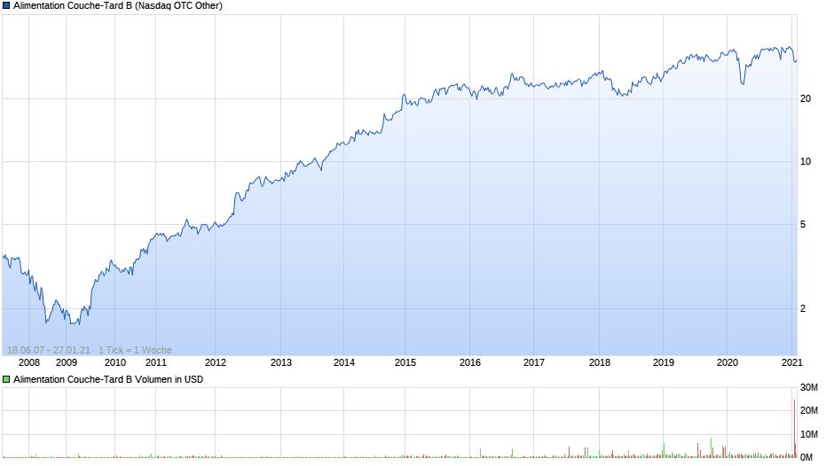 chart_all_AlimentationCouche-TardB