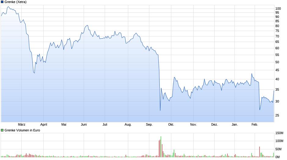chart_year_Grenke