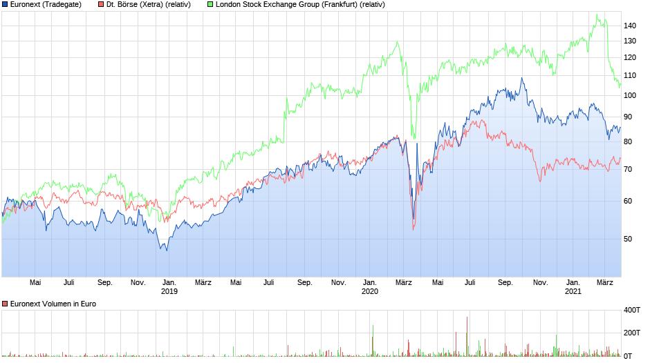 EN vs DB vs LSE