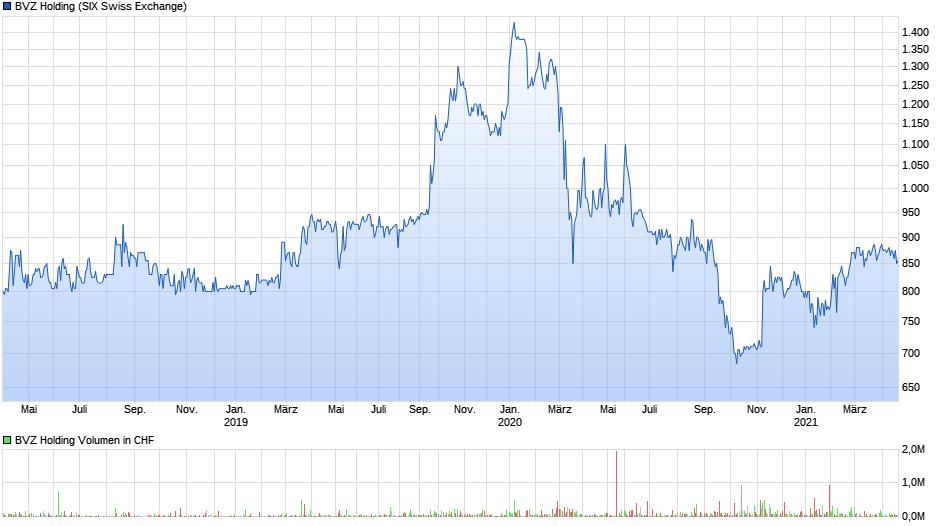 chart_3years_BVZHolding