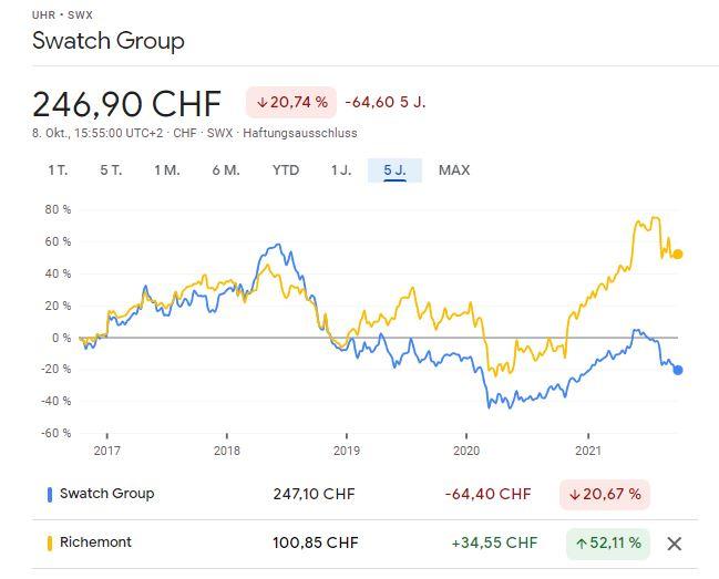 Swatch vs. Richemont